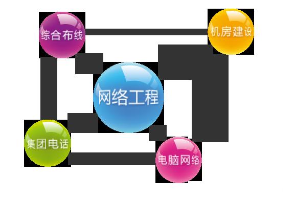 关于网络工程的作文